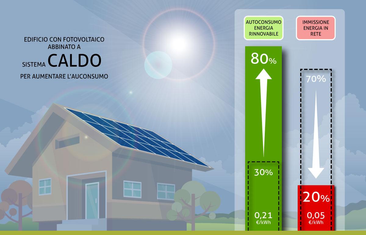 Autoconsumo energia da fotovoltaico con sistema CALDO