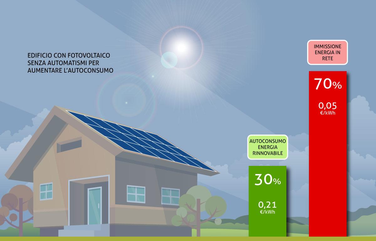 Autoconsumo standard energia da fotovoltaico