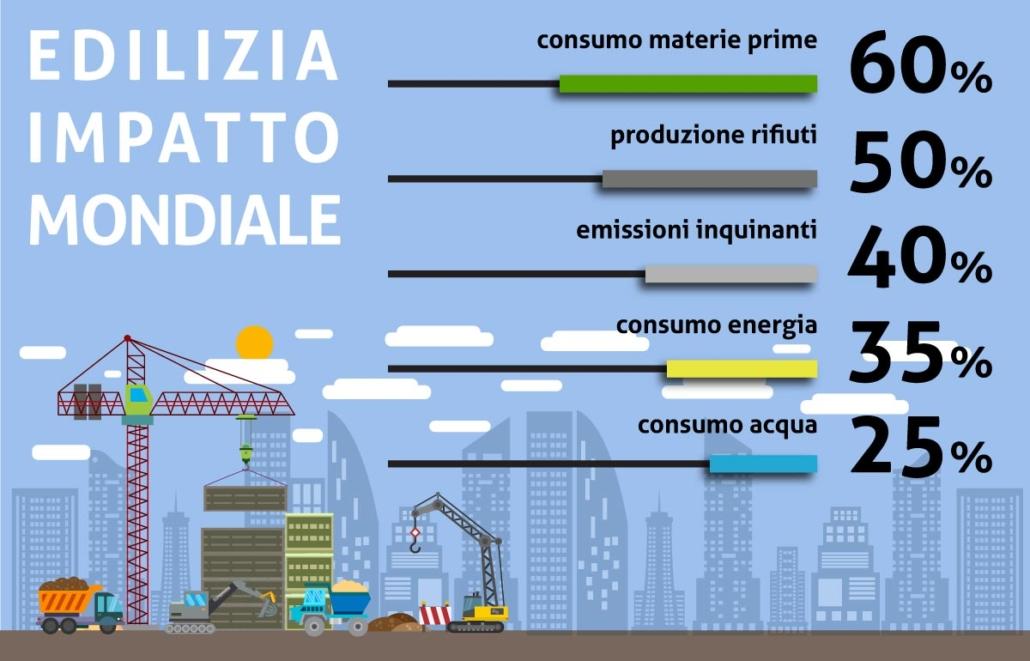 Consumi del settore edile