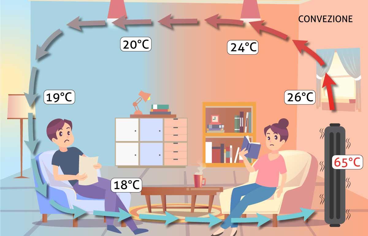 Riscaldamento domestico a convezione