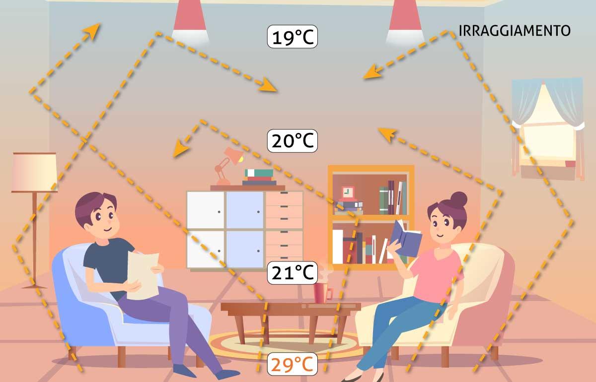 Riscaldamento domestico ad irraggiamento infrarossi