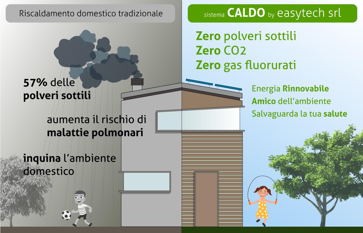 Riscaldamento domestico e polveri sottili sistema CALDO come alternativa