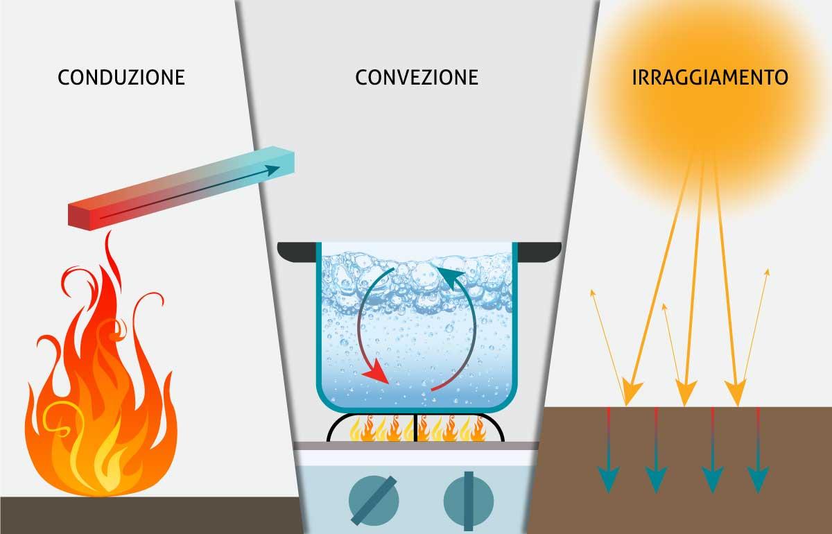 Trasmissione del calore conduzione convezione irraggiamento