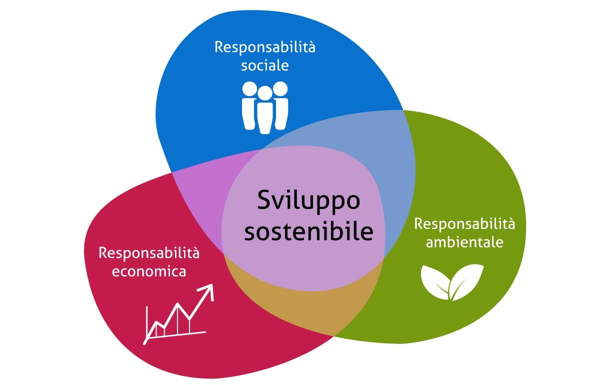 Sostenibilità sociale economica e ambientale